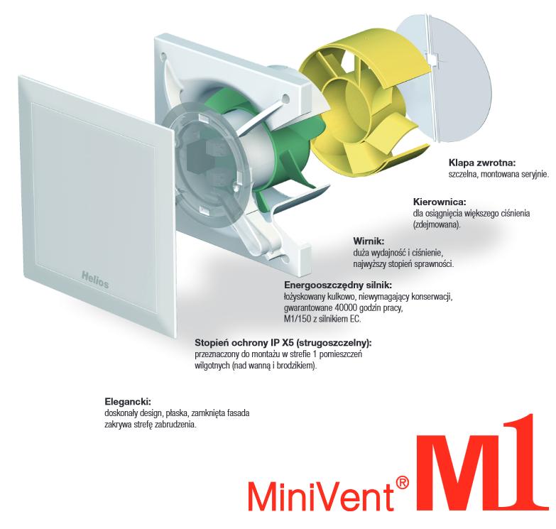 MiniVENT_zalety_TIMECONTROL