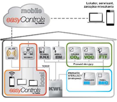 easyControls_Helios_KWL_TIMECONTROL